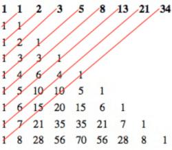 Inzetten met fibonacci